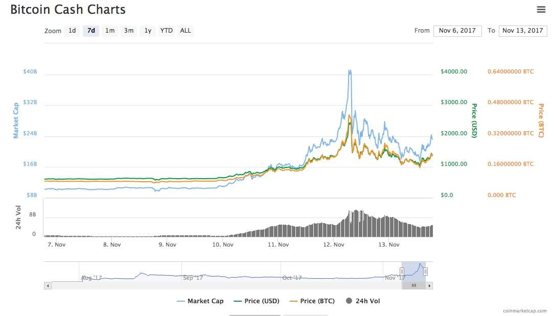 Bitcoin Cash all time price high
