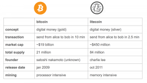 key differences between bitcoin and litecoin