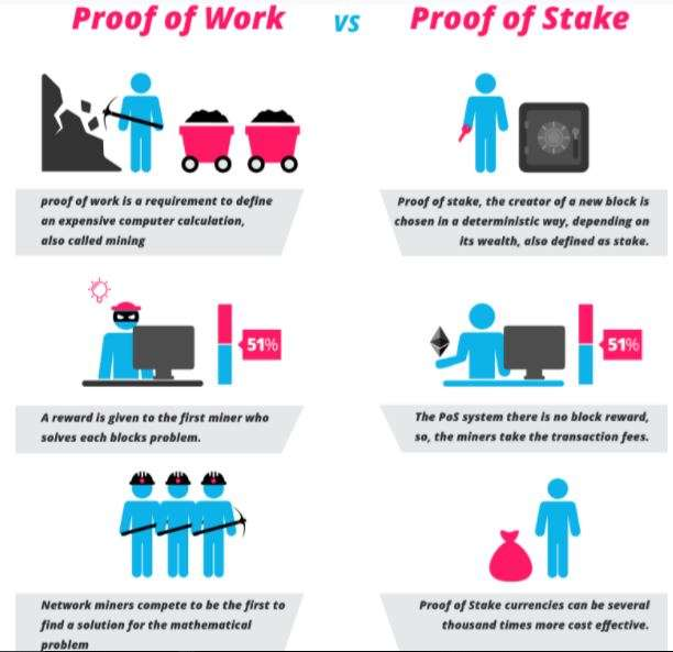 proof-of-work vs proof-of-stake