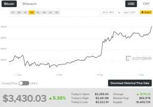 Bitcoin price rose to $3000
