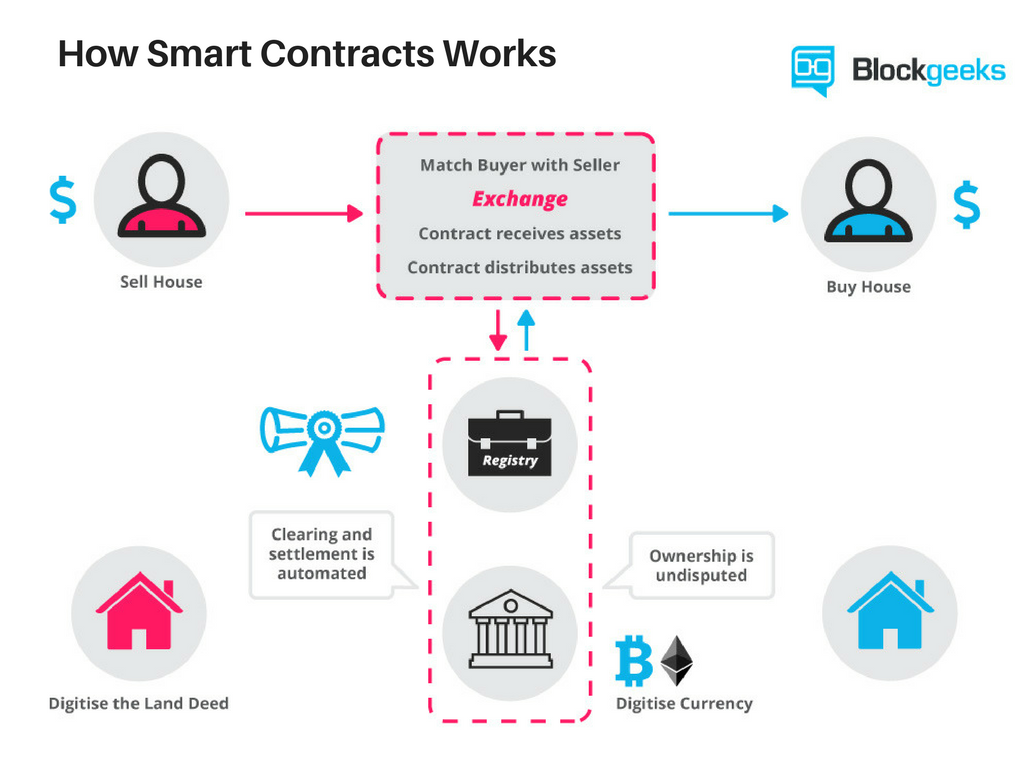 How-Smart-Contracts-Works