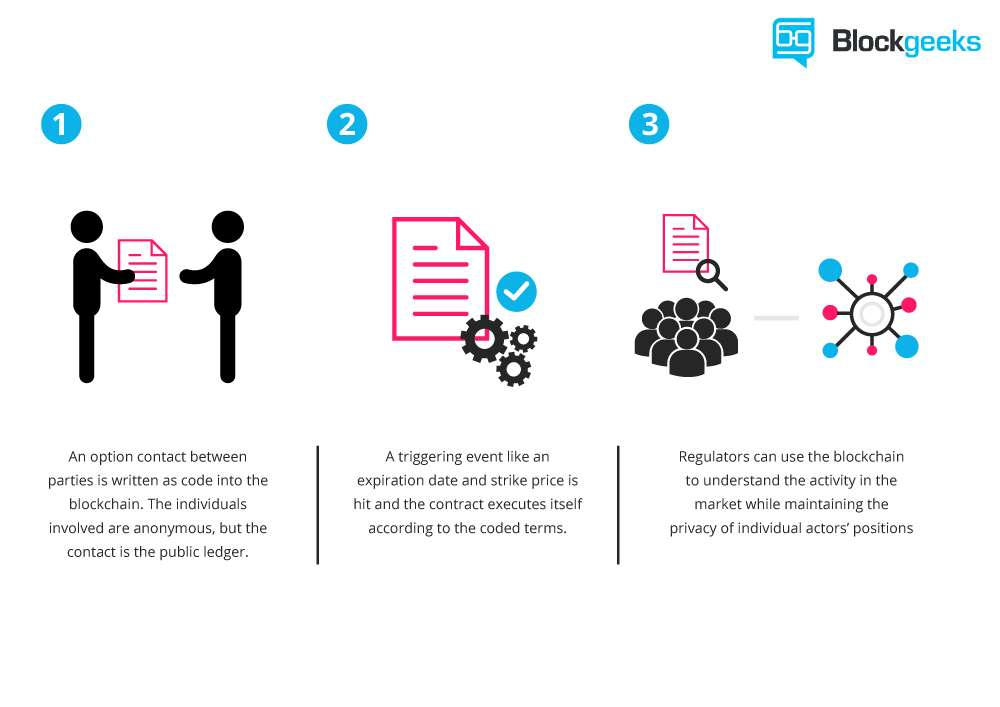 What are Etehreum smart contracts