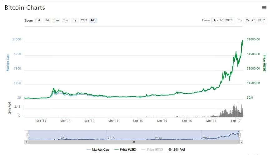 Bitcoin can reach $10,000