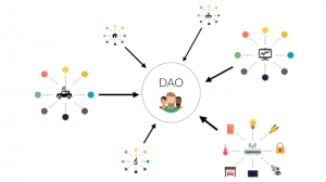Ethereum and the creation of DAO