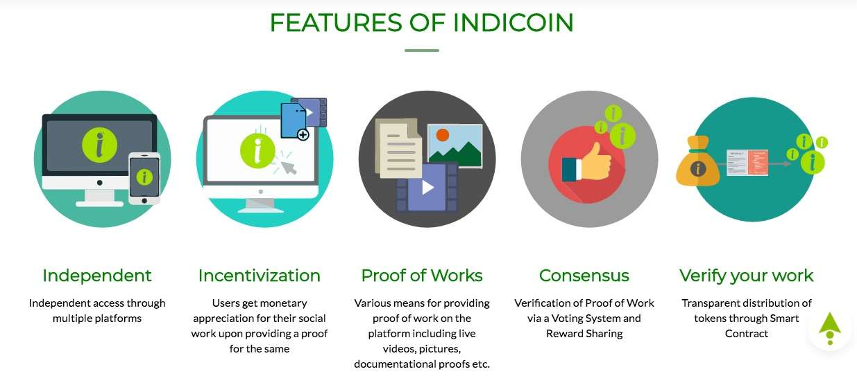 How does IndiCoin Work