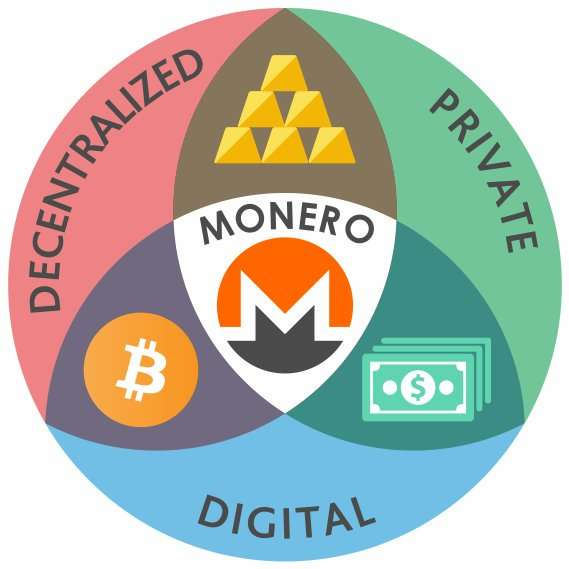 Monero special features
