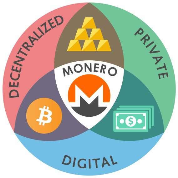 Monero special features