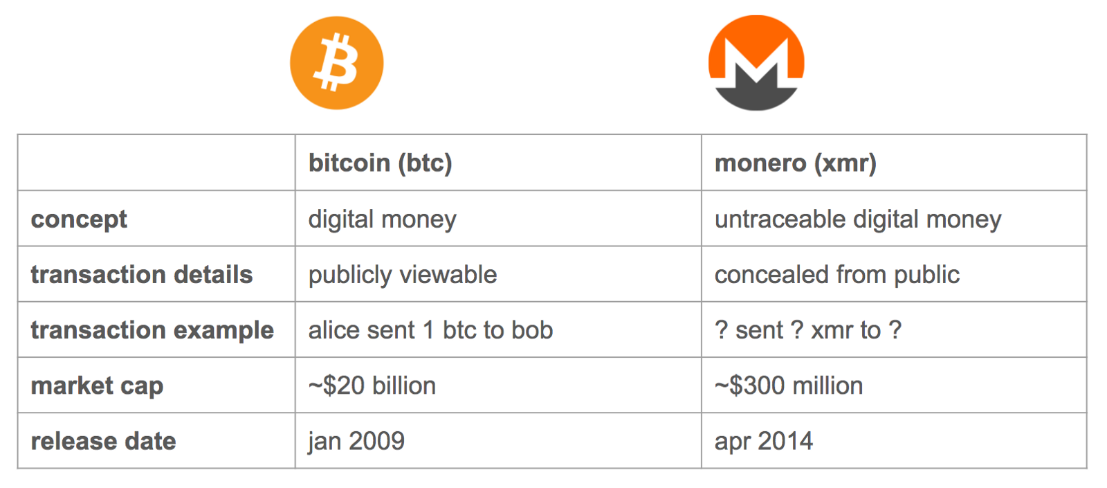 The Difference Between Bitcoin And Monero