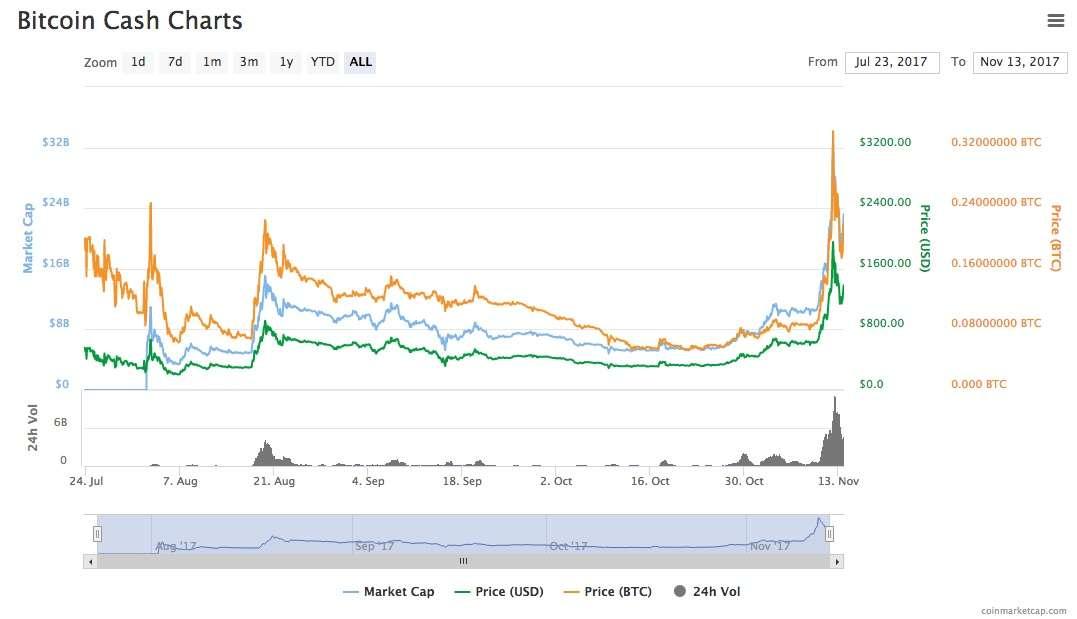 Bitcoin Cash the price suddenly goes up entire history
