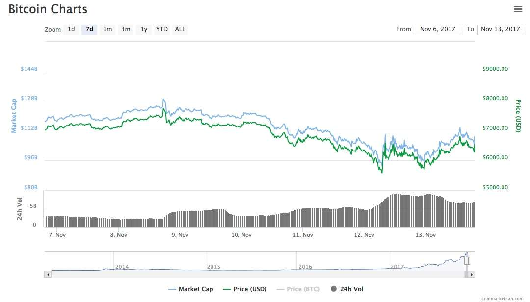 Bitcoin price dropped after fork was cancelled and Bitcoin Cash went up