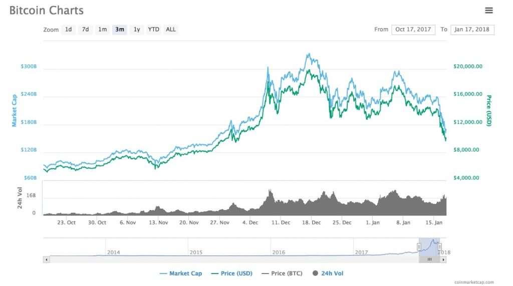 Bitcoin Crash January 2018