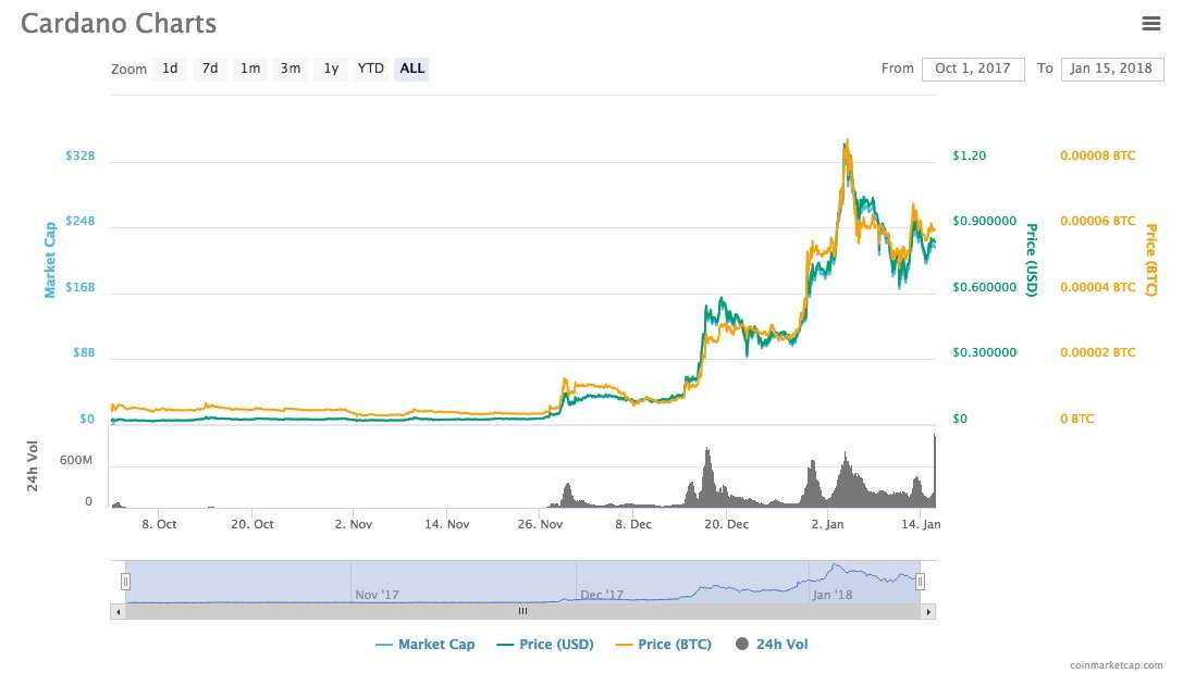 Cardano Coin spike in price