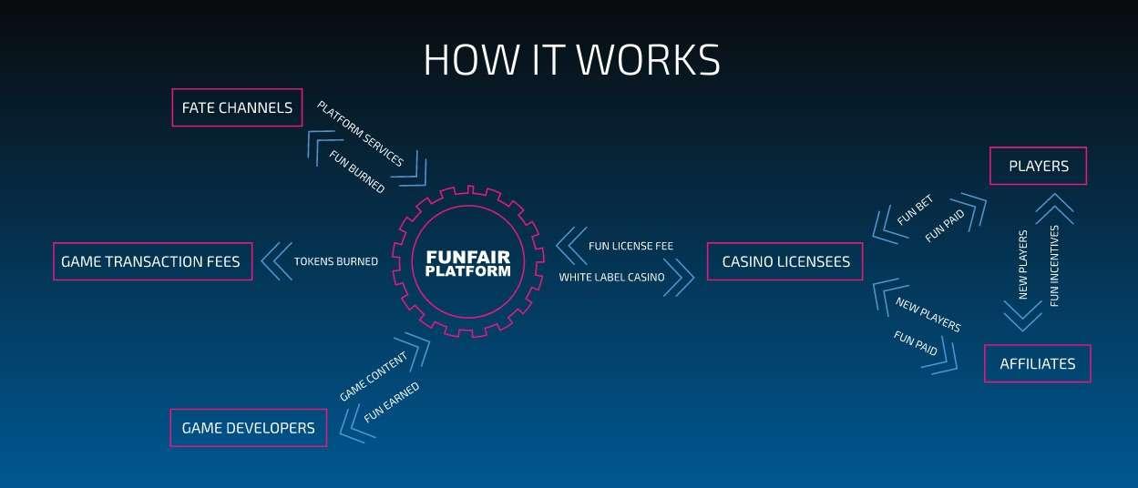 FunFair Platform