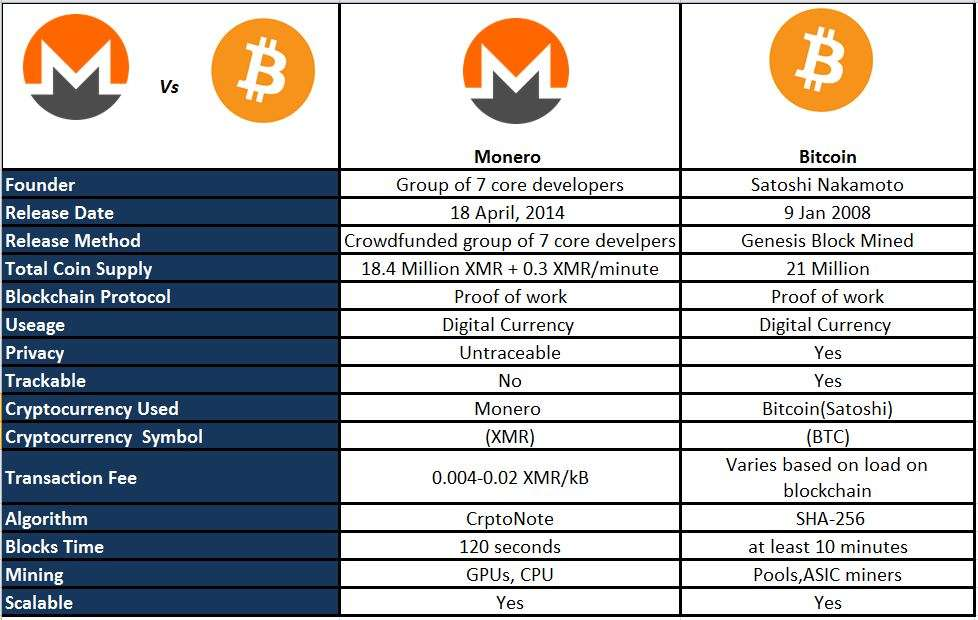 How To Mine Monero (Single Mining vs Mining Pool