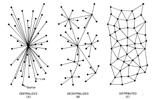 Research cryptocurrency if it's decentralised