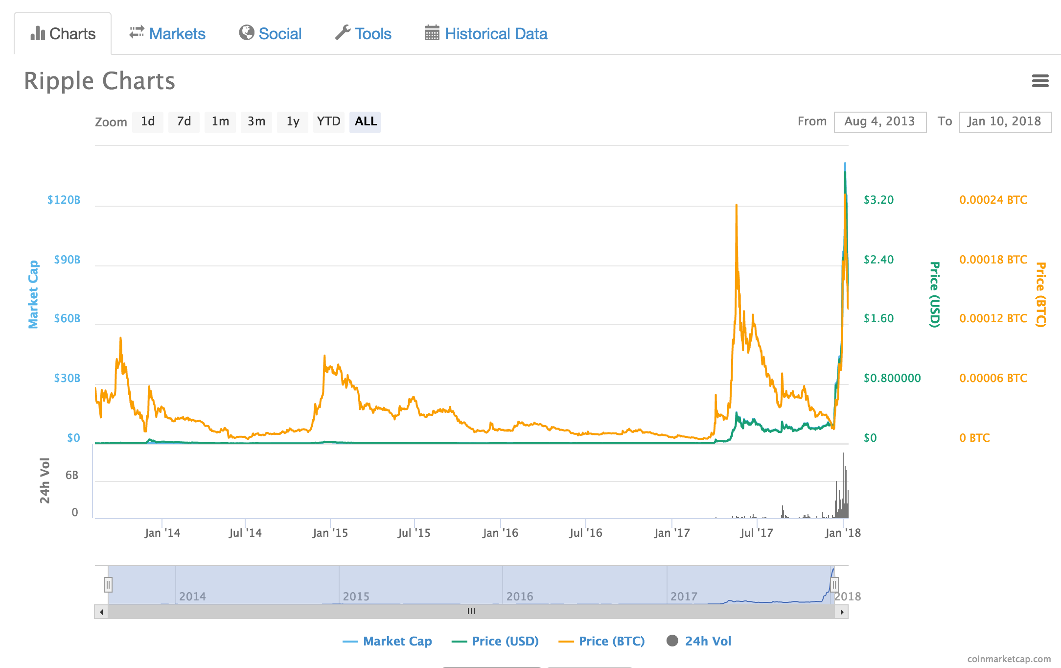 Altcoins To Watch In 2018 Ripple