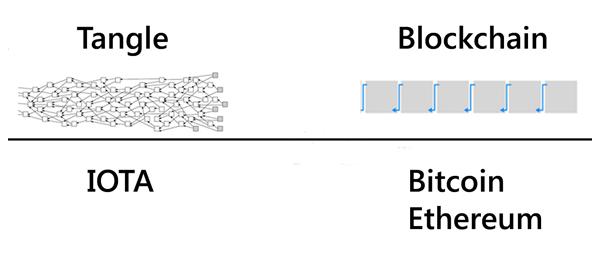 Tangle vs Blockchain Technology