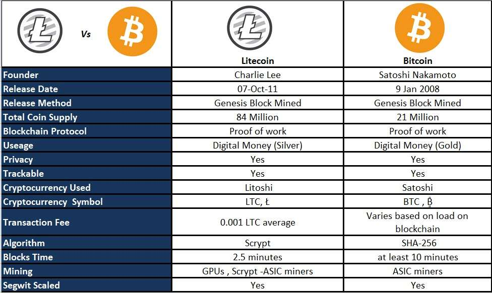 The difference between Litecoin and Bitcoin