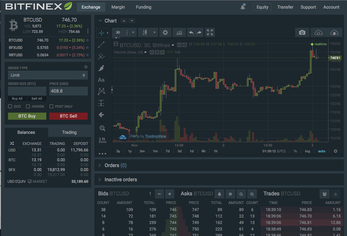 cryptocurrency margin trading bitfinex