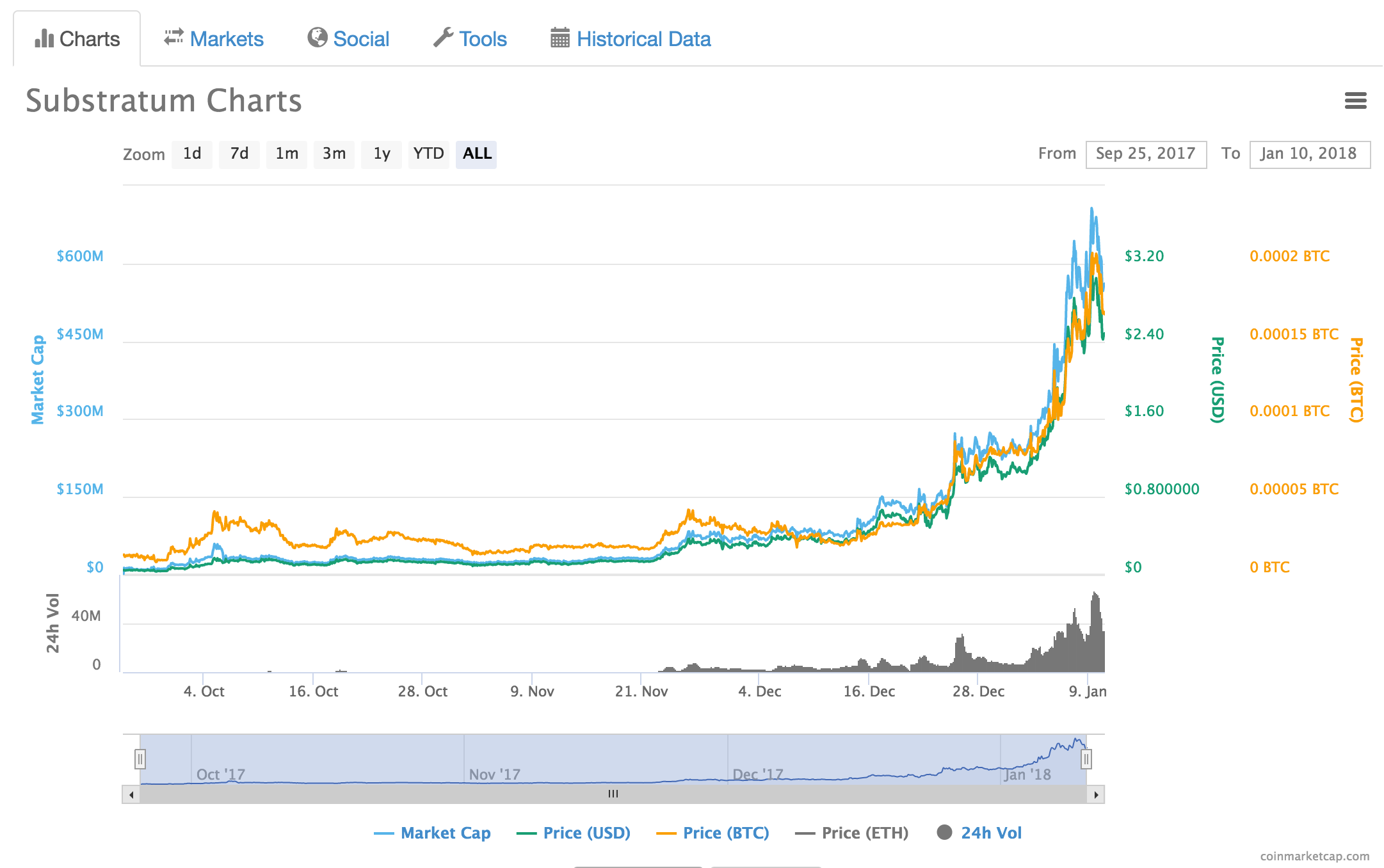 Altcoins To Watch In 2018 Substratum