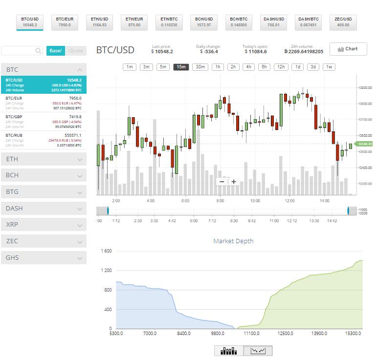 CEX.io review trading platform