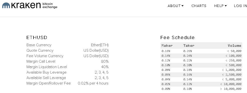 Kraken reviews fees