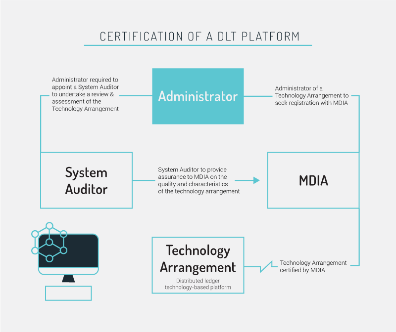 Malta Certification of the DLT Platform