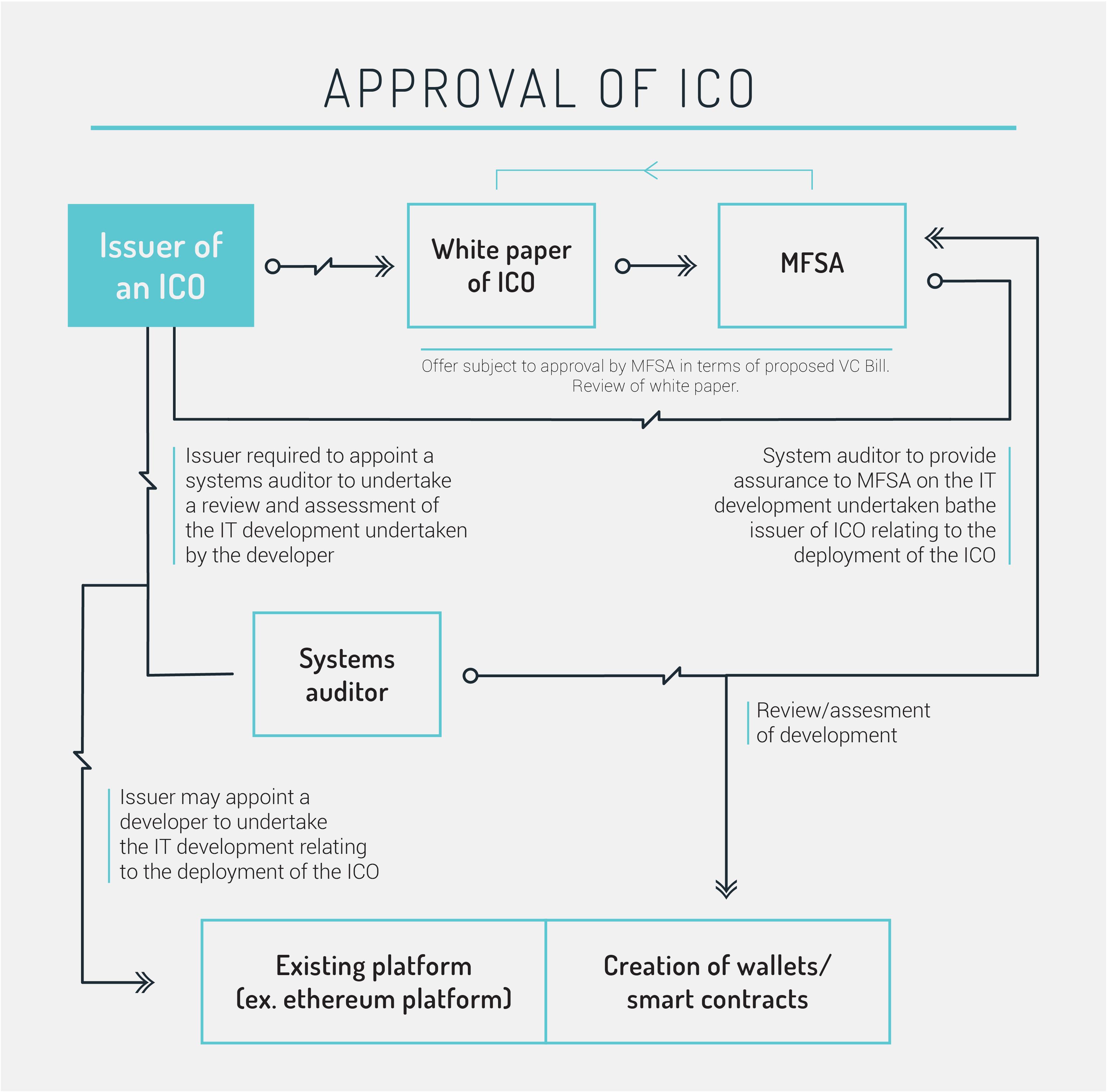 Malta ICO approval