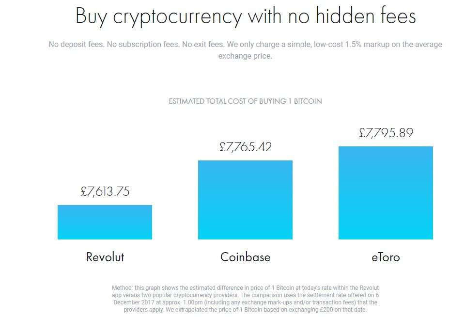 Revolut cryptocurency fees for exchanging