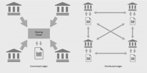 Decentralised Financial System