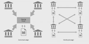 Decentralised Financial System