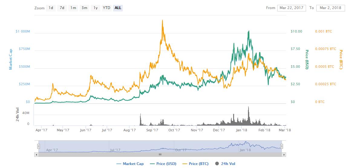 ARK Future price prediction