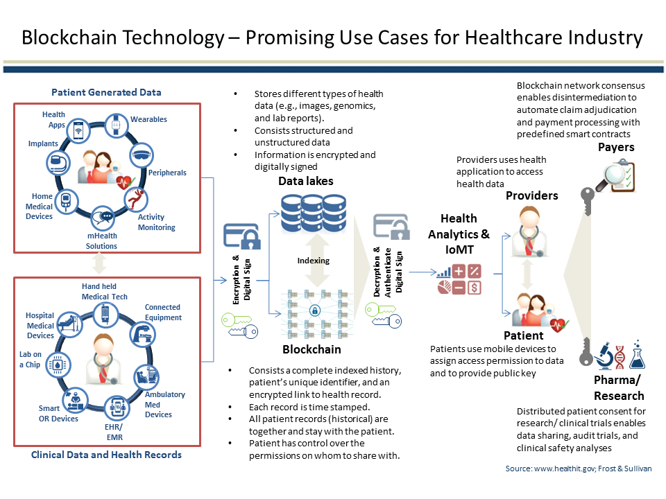 How blockchain can be used in healtcare