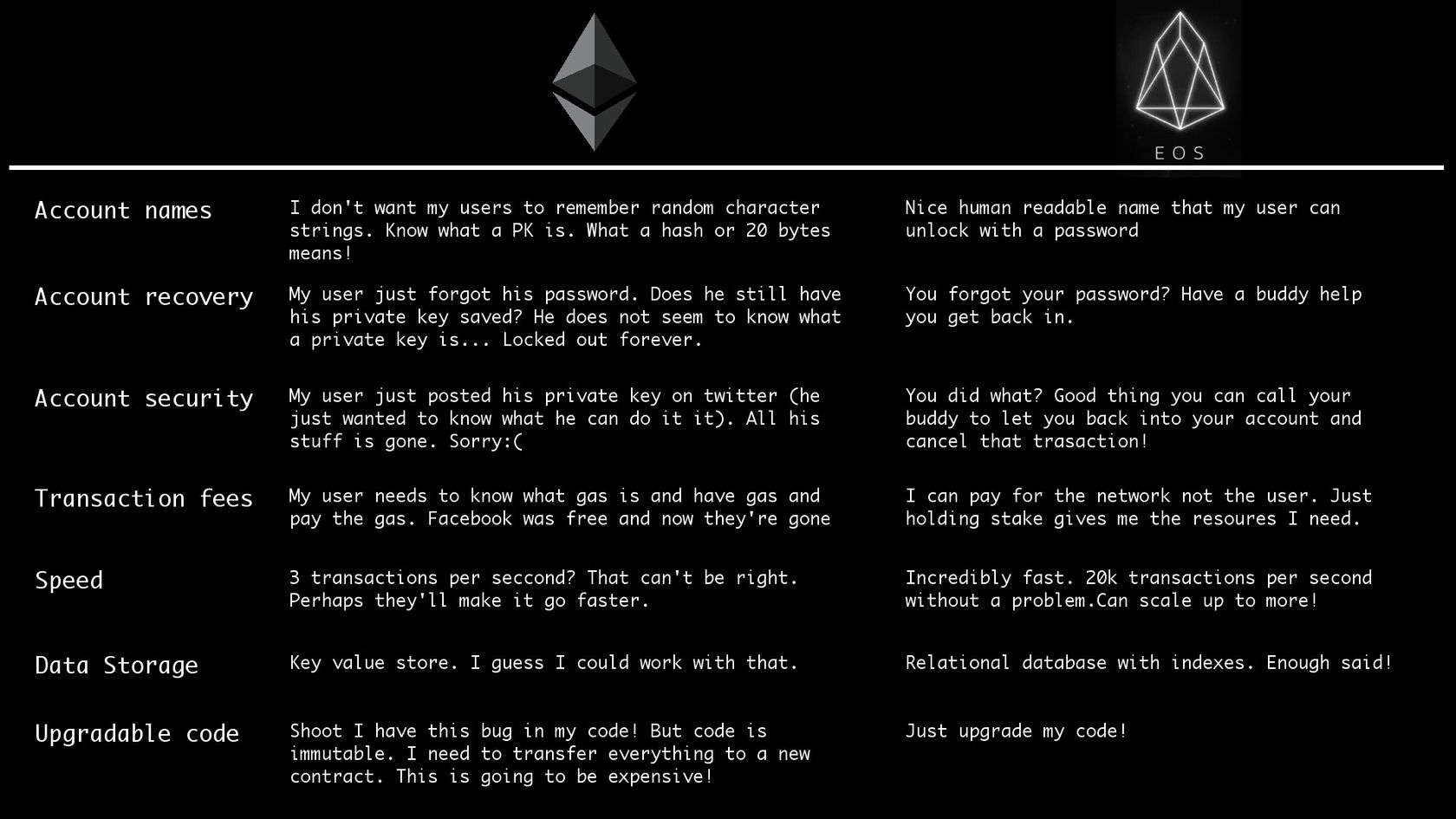 EOS vs Ethereum comparison