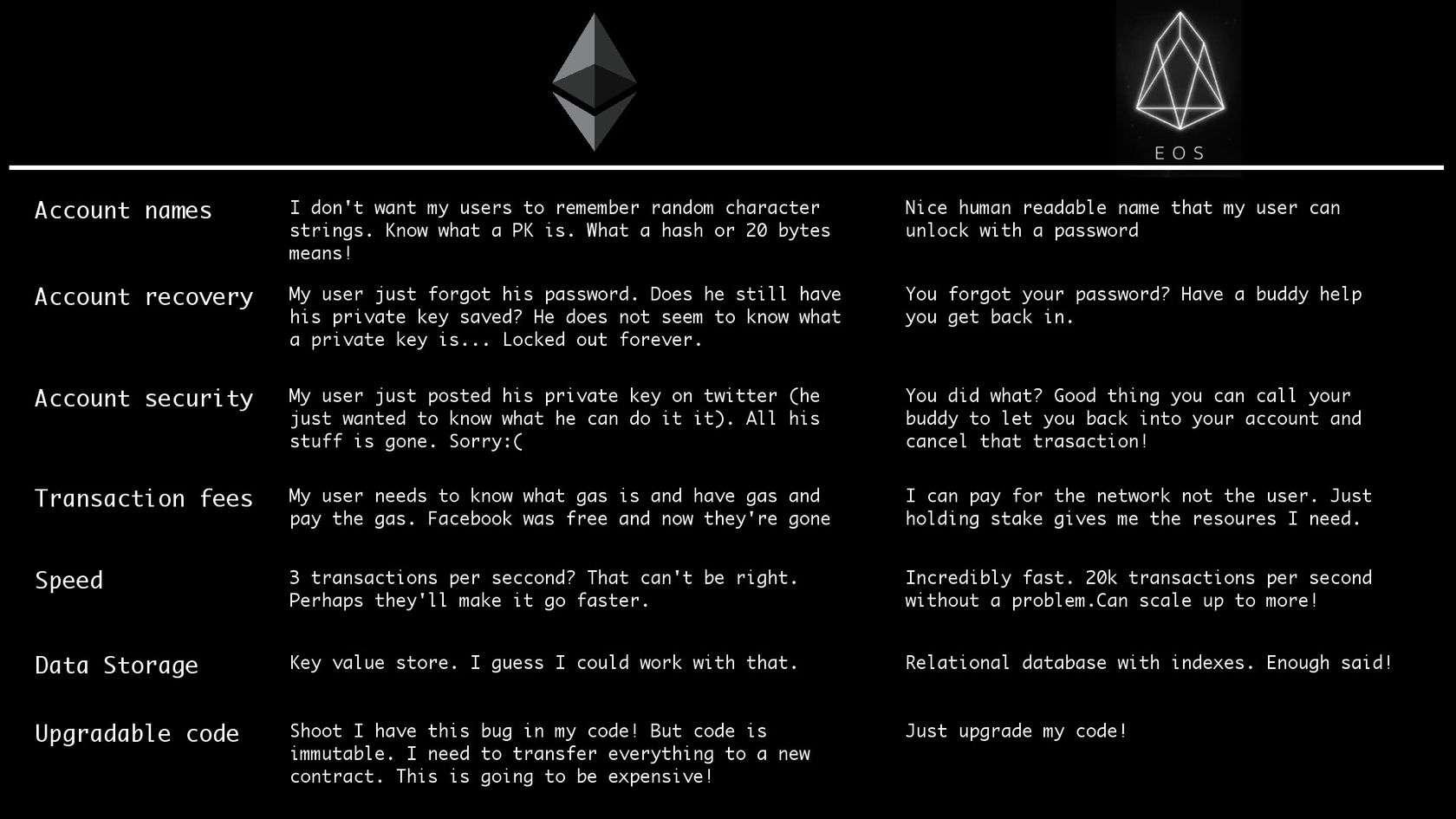 EOS vs Ethereum comparison