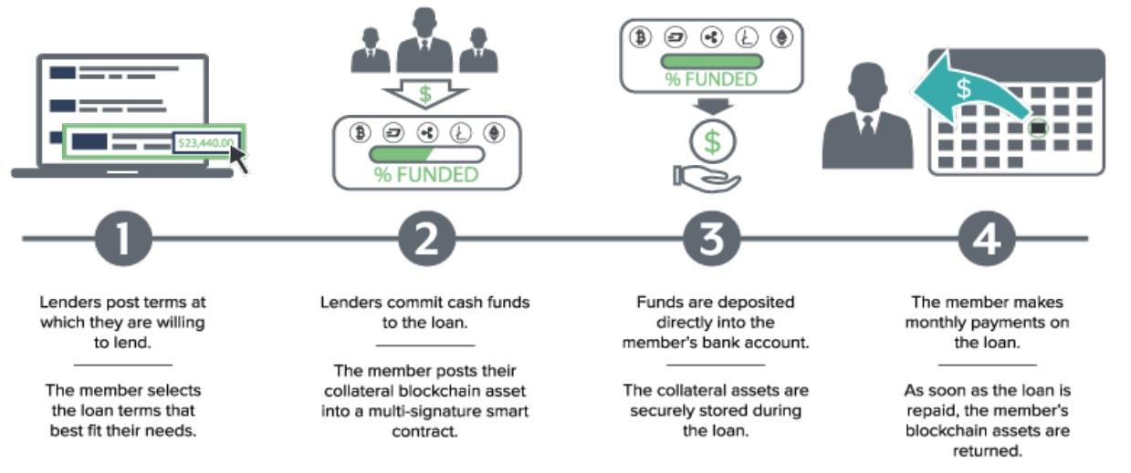 blockchain loans in practice