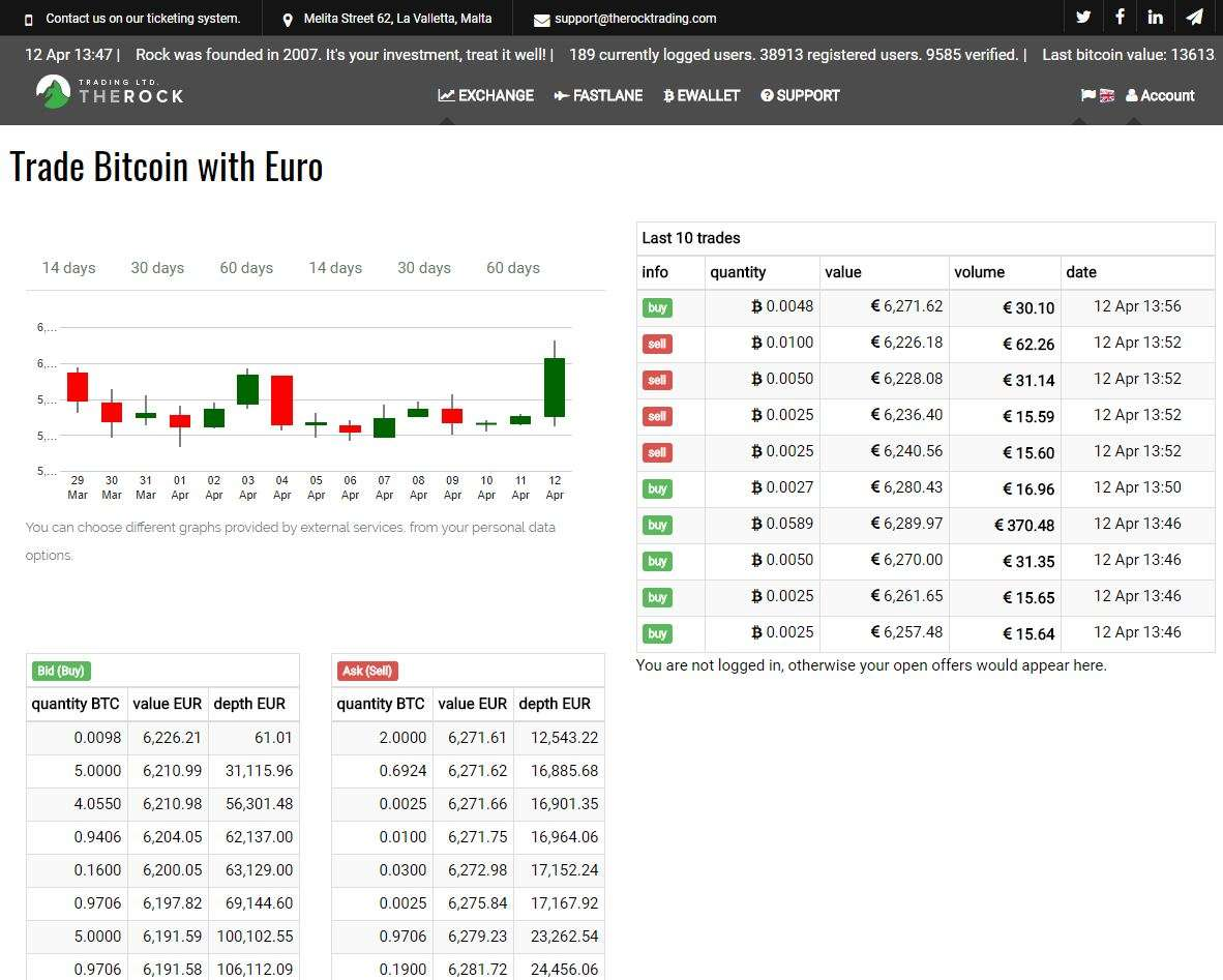 The Rock Trading Exchange Interface