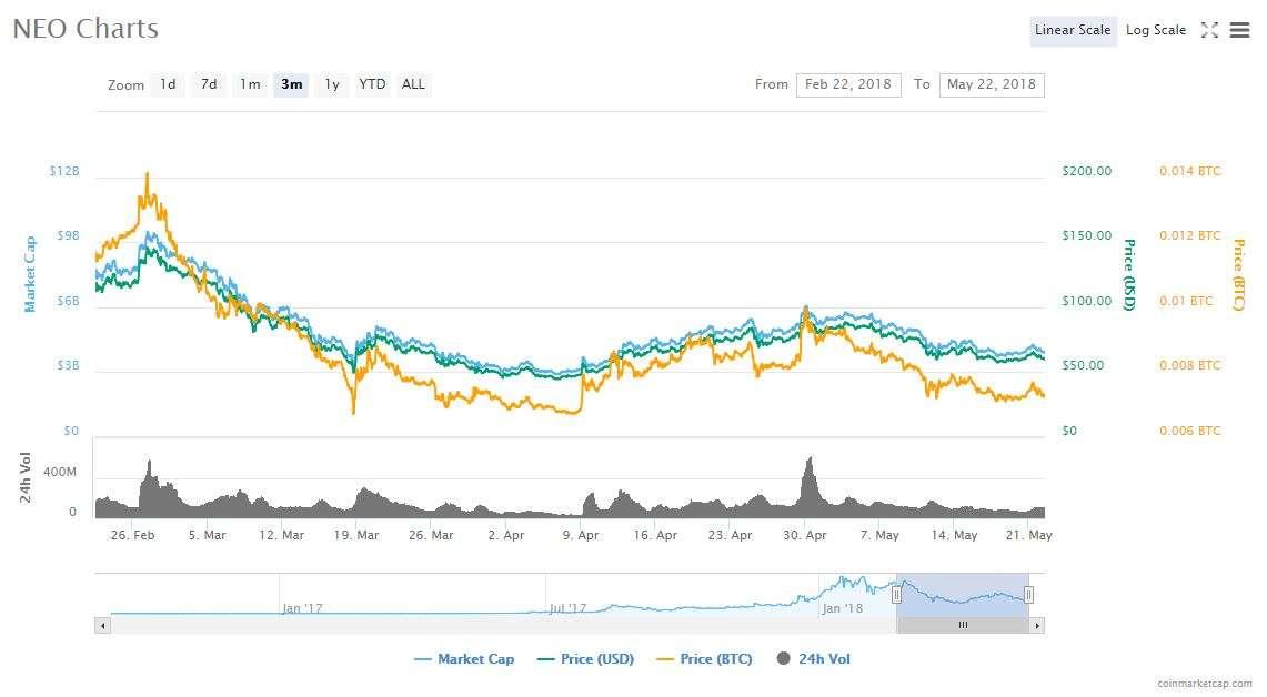 neo charts