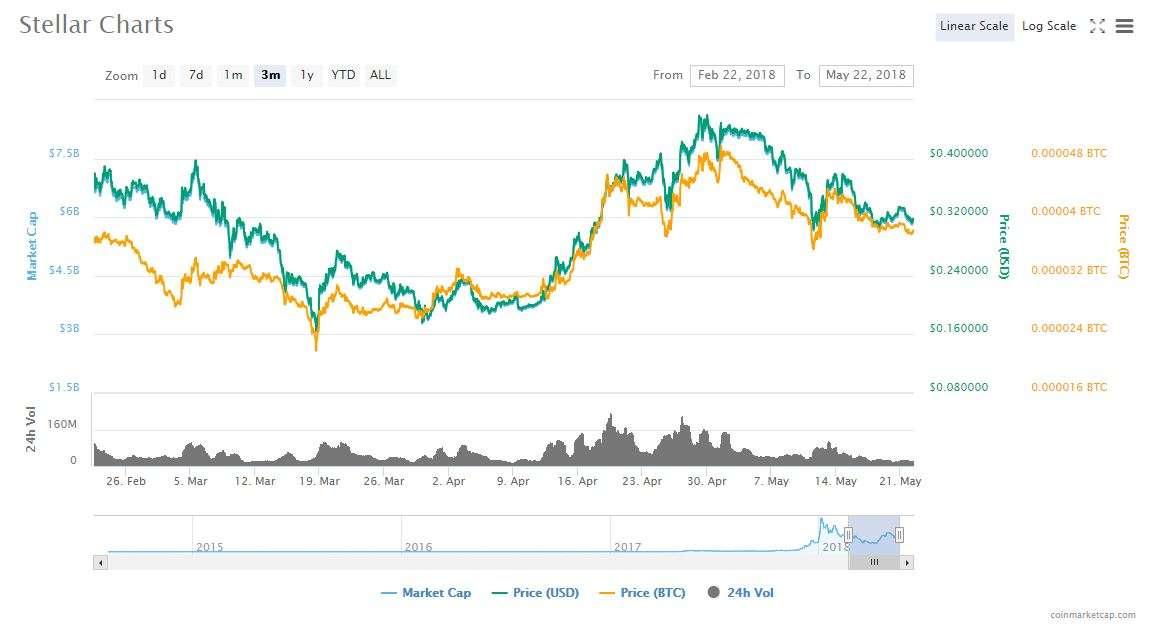 stellar charts
