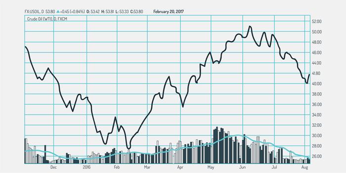 trading volume chart