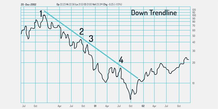 trendline chart