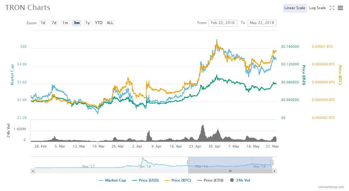 best cryptocurrency to hold for 10 years