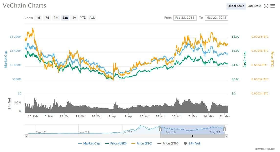 vechain charts